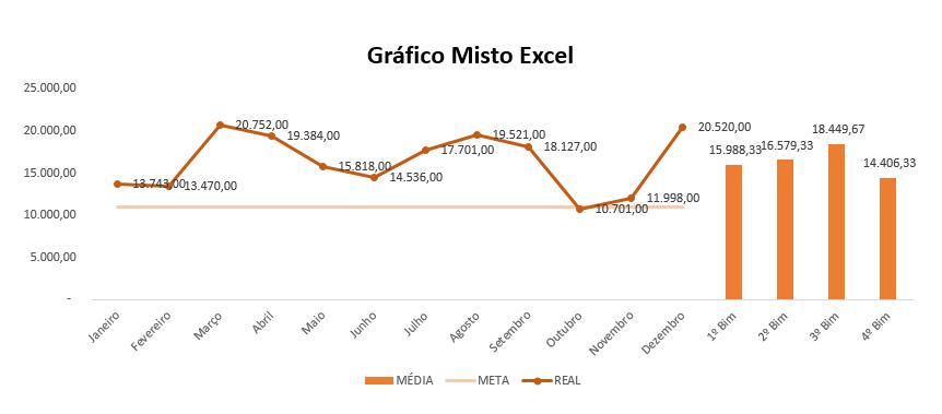 Gráfico Misto Excel oficial