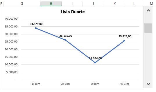 Gráfico com Barra de Rolagem no Excel