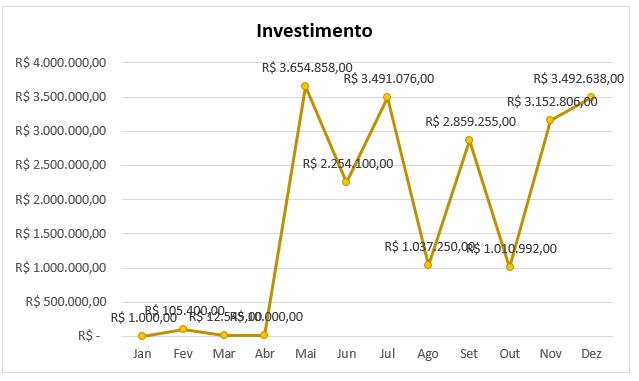 Gráfico exemplo para abreviar números no Excel
