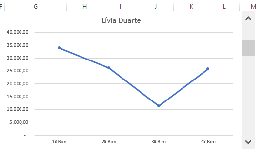 Organizando Gráfico com Barra de Rolagem no Excel