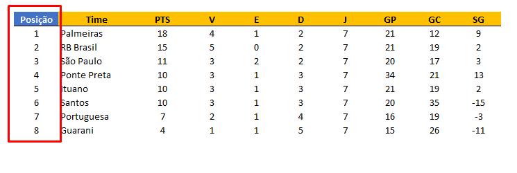 Posição para para classificação do campeonato no Excel
