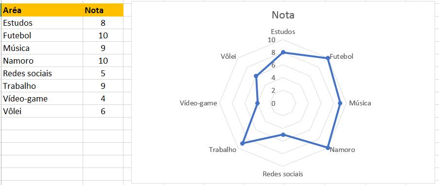 Novo gráfico de radar no Excel completo