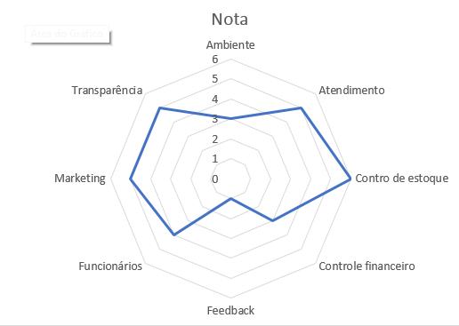 gráfico de radar no Excel