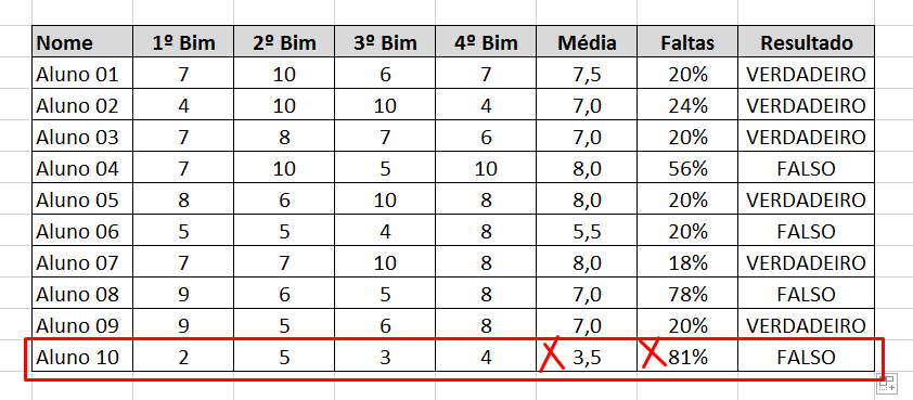Análise 03 da função E no Excel