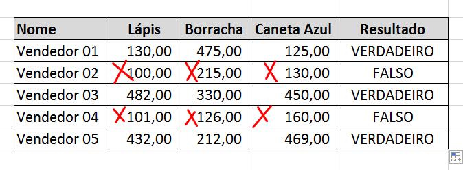 Falsos da Função OU no Excel