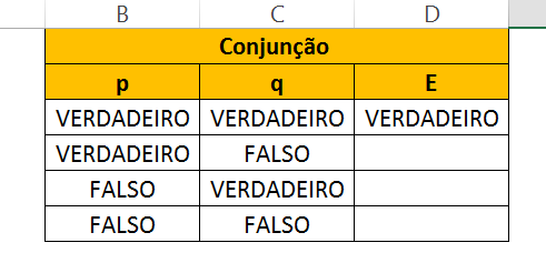 Primeiro resultado de Conjunção de Tabela Verdade no Excel