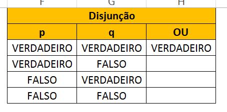 Primeiro resultado de Disjunção de Tabela Verdade no Excel