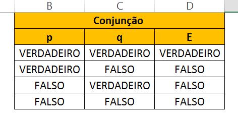 Todos os resultados de Conjunção de Tabela Verdade no Excel