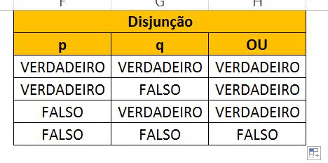 Todos os resultados de Disjunção de Tabela Verdade no Excel