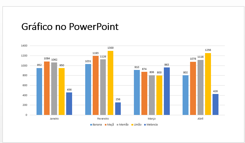 gráfico no PowerPoint