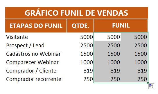 Usando a alça de preenchimento para gráfico funil de vendas