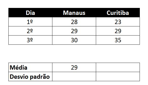 resultado da média desvio padrão no Excel