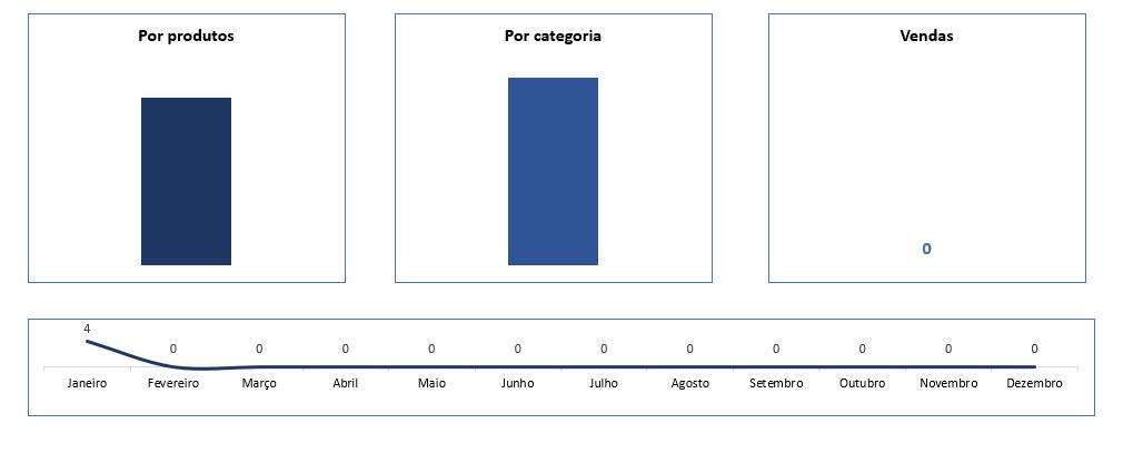 alinhar gráfico no Excel todos
