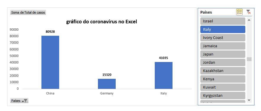 gráfico do coronavírus no Excel com segmentação de dados